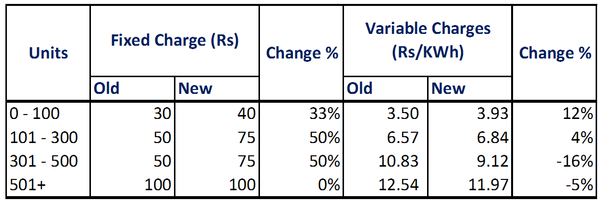 Final Tariff for Tata Power & Reliance Energy - A comparison