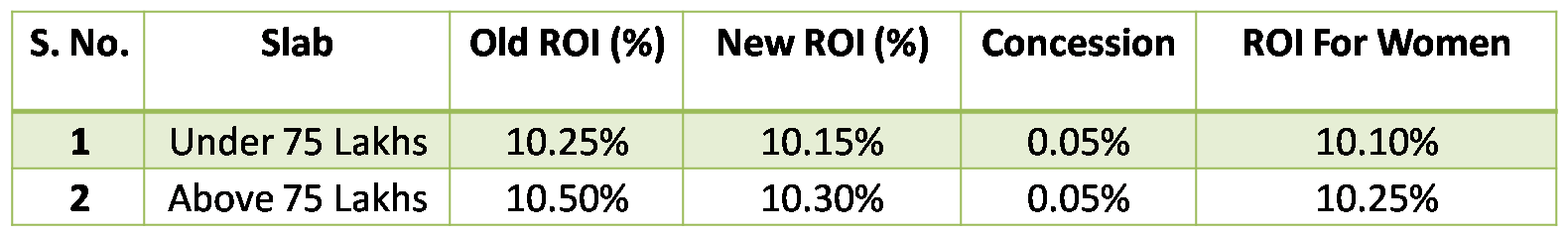 All Rates in effect since 20th December 2013