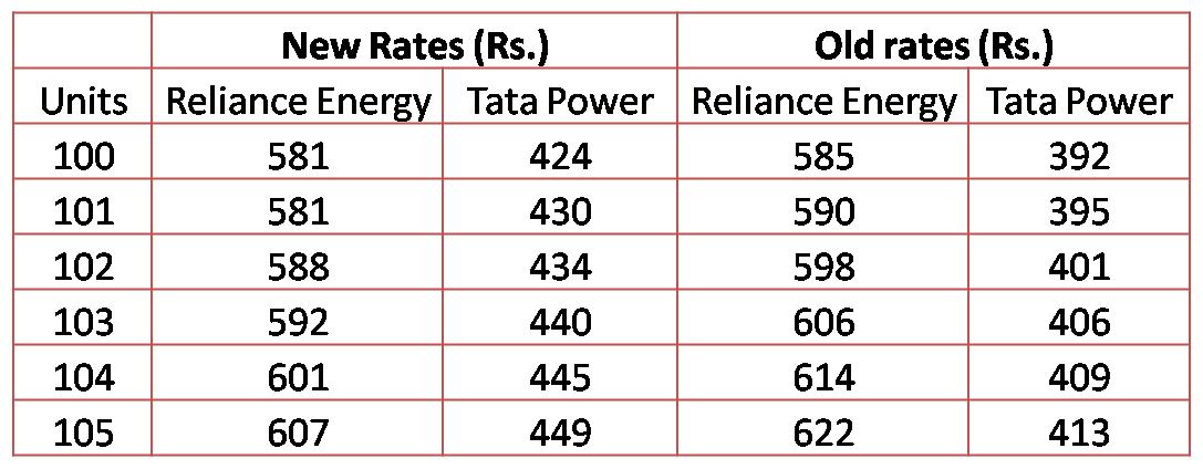 revised electricity rates
