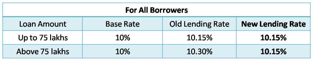 Comparison of lending rates for all borrowers